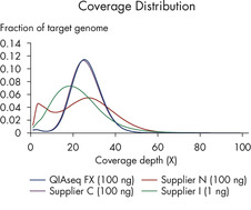Superior coverage distribution